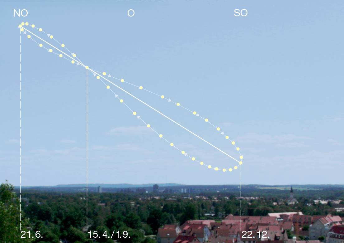 Why Our Analemma Looks Like A Figure 8 Scienceblogs