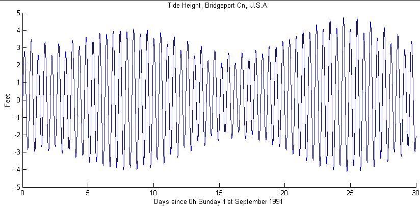 How Tides Work Scienceblogs