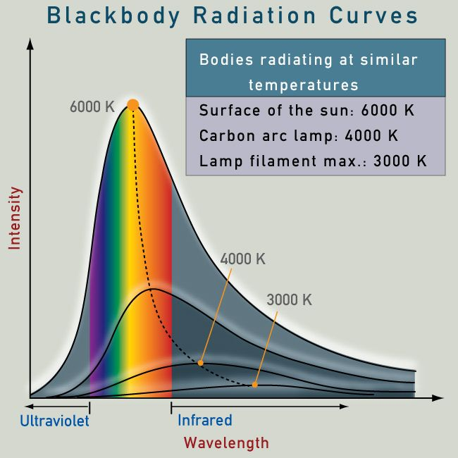 Q A How Long Would We Have If The Sun Went Out Scienceblogs