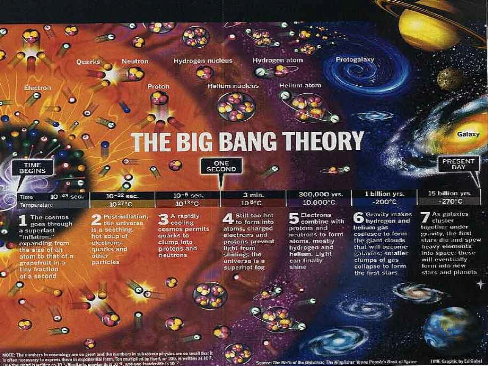 THE MYSTERY OF THE BIG BANG THEORY SOLVED USING COMMON SENSE