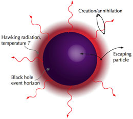 Image result for black hole evaporation