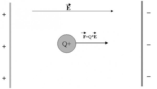 The strength of the electric field lines will change in the direction of motion, if the charge is moving relative to you. Image credit: Carel Vandertogt.
