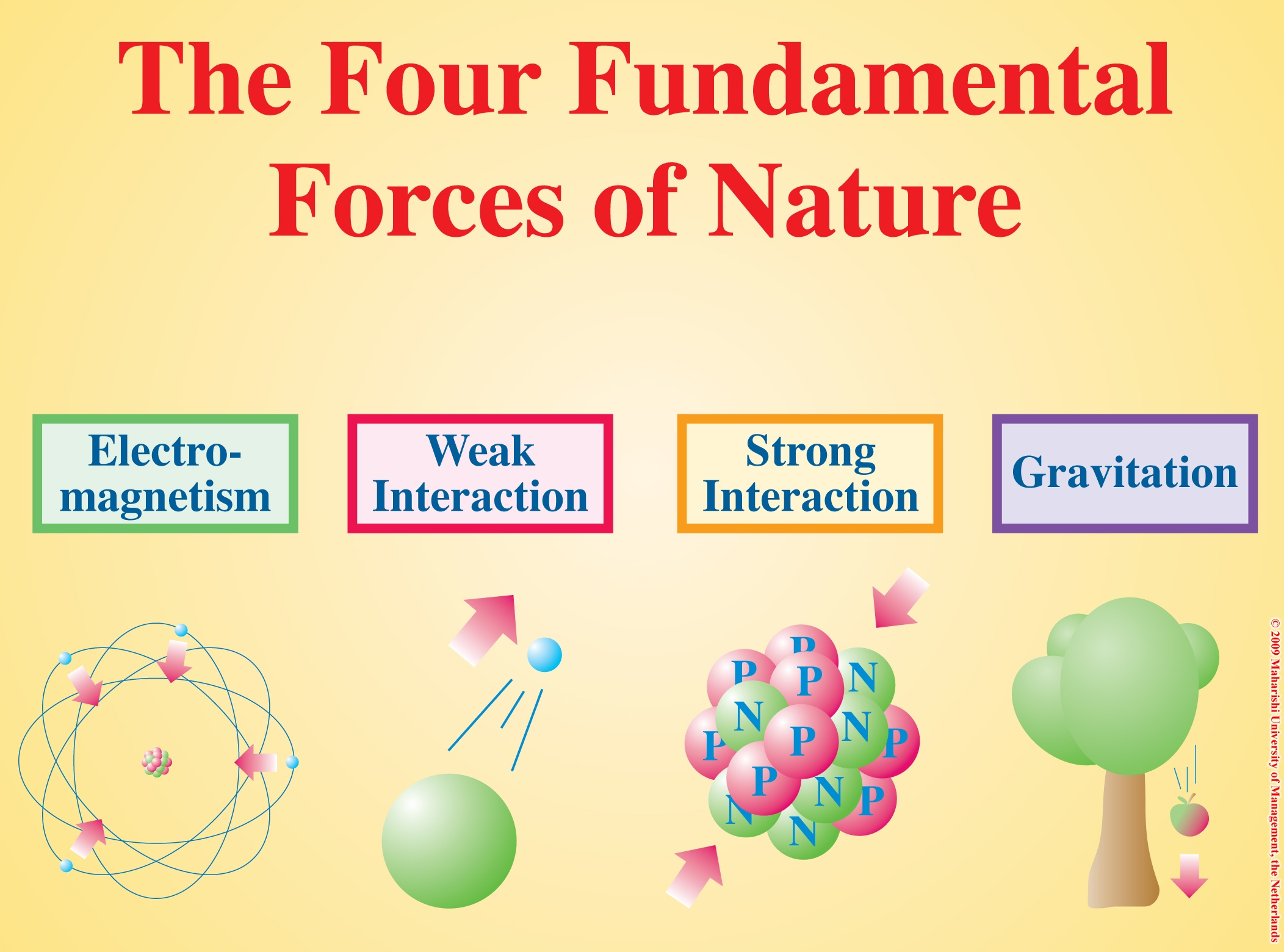 the strong force for beginners | scienceblogs