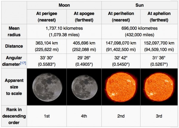 Relative size of the Sun and Moon