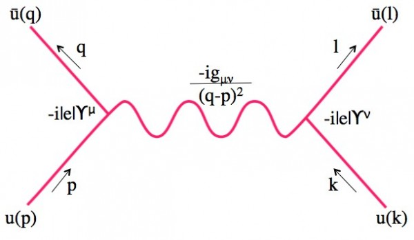 Feynman Diagram of electric charges