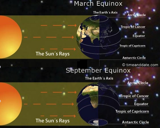 Equinoxes from timeanddate.com