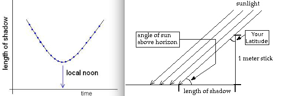 shadow length angle