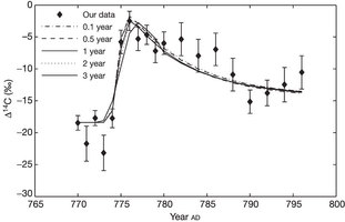 Spike in Cosmic Rays
