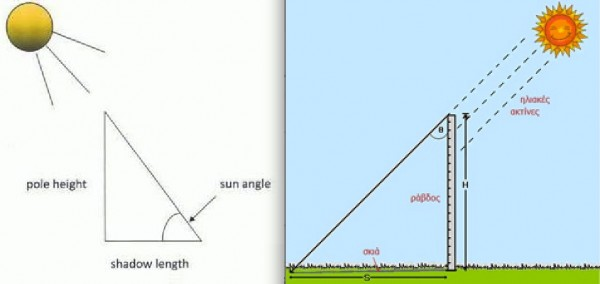 Sun and Zenith angle