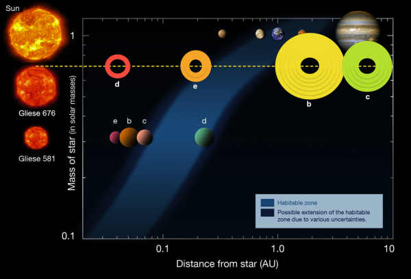 Habitable zones for various worlds