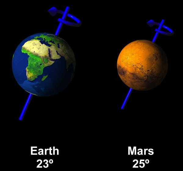 Axial Tilt of Earth and Mars