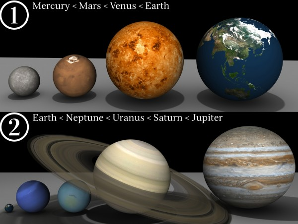 The scale of the eight solar system planets