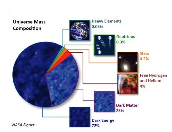 Dark energy composition of the Universe