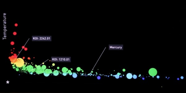 Temperature, Size and Proximity of Exoplanets