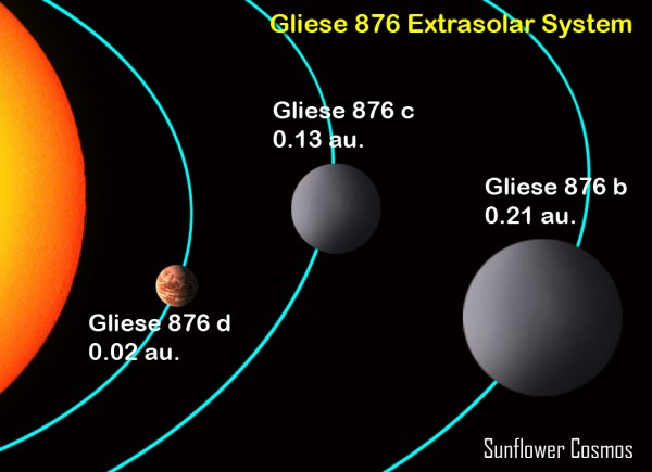 The Gliese 876 System