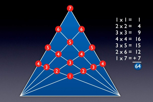 All points, with the number of triangles on each