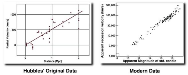 Original Hubble data vs. Modern Data