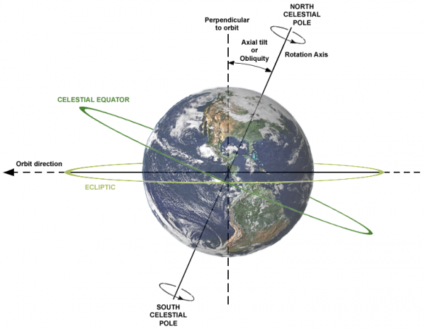 Image credit: Wikimedia commons user Dna-webmaster; earth-image from NASA.