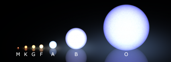 Image credit: Morgan-Keenan spectral classification, by wikipedia user Kieff.