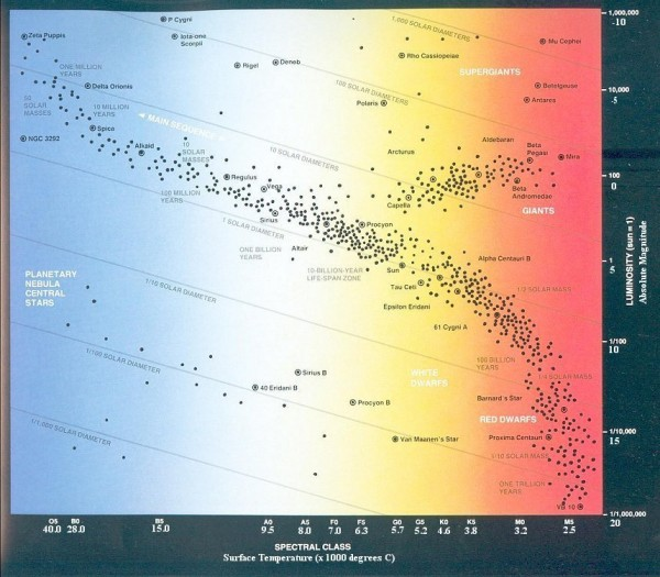Image credit: Hertzsprung-Russell diagram retrieved from http://universe-review.ca/.