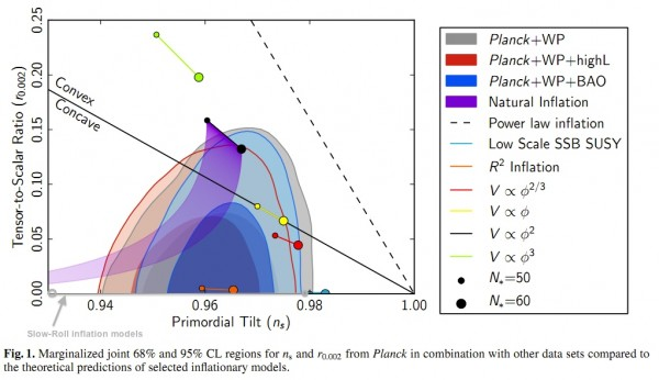 Image credit: Planck Collaboration: P. A. R. Ade et al., 2013, A&A preprint; annotations by me.