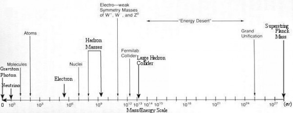 Image credit: Mass-Energy Scale, via http://universe-review.ca/.