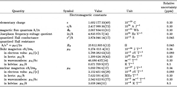 Image credit: Fundamental Constants as of 1986, via http://hannah2.be/optische_communicatie/CODATA/elect.html.