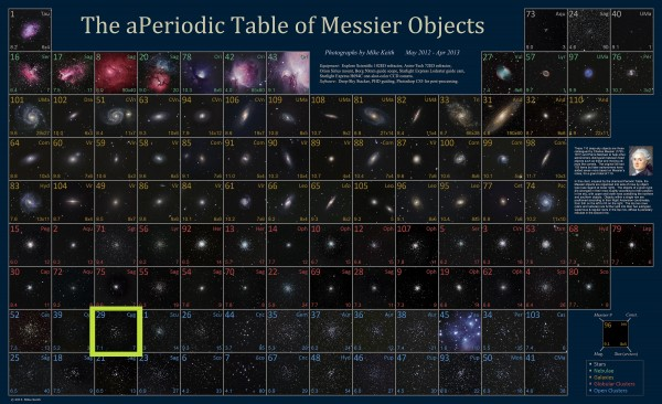 Image credit: Mike Keith's delightful (a)periodic table of Messier objects!