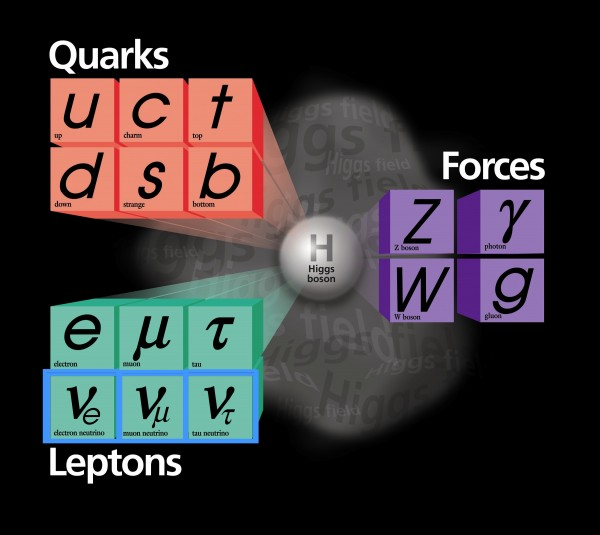 Image credit: Fermi National Accelerator Laboratory (Fermi Lab), modified by me.