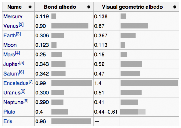 Image credit: Wikipedia's page on Bond Albedo, with data from R Nave at Ga. State and NASA.