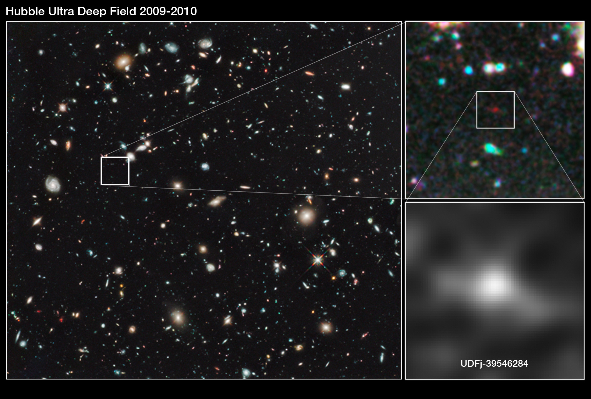 The Most Distant Galaxy in the Universe