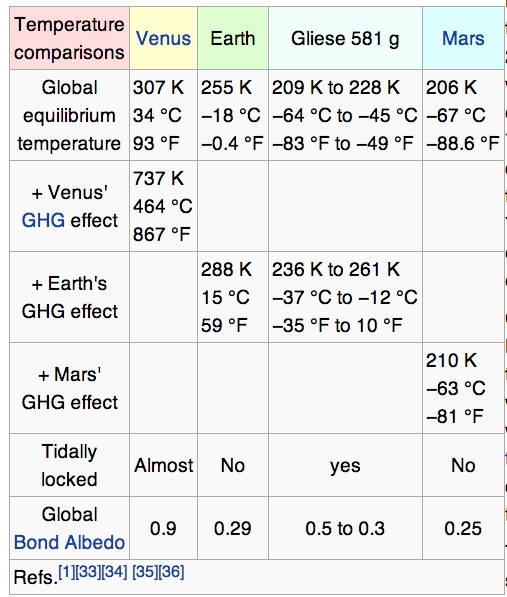 Image credit: screenshot from the Wikipedia page on Gliese 581 g.