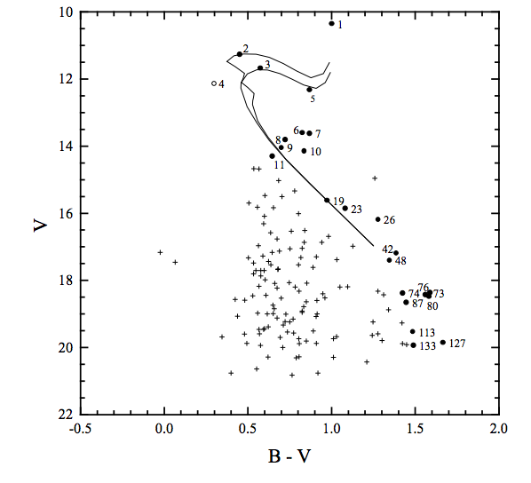 Image credit: L. P. Bassino, S. Waldhausen, and R. E. Martínez, Astronomy & Astrophysics, 355, 138B (2000).