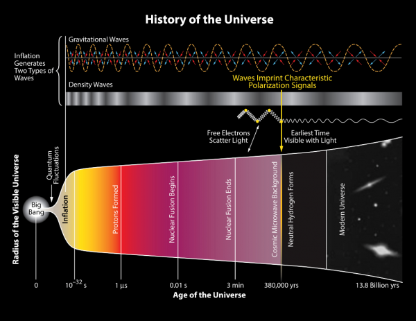 mage credit: National Science Foundation (NASA, JPL, Keck Foundation, Moore Foundation, related) — Funded BICEP2 Program. Note that this diagram messes up the Big Bang coming after inflation on their timeline of events in the Universe.