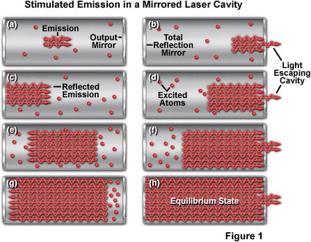Image credit: © 1998-2013 by Michael W. Davidson and The Florida State University, retrieved from http://micro.magnet.fsu.edu/primer/java/lasers/heliumneonlaser/.