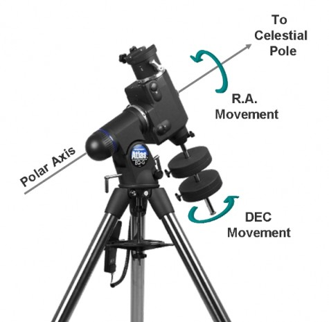 Image credit: © 2014 Astronomy Source, of a German Equatorial Mount.