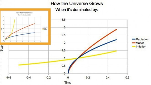 Images credit: me, of the scale of the Universe (y-axis) vs. time (arbitrary units).