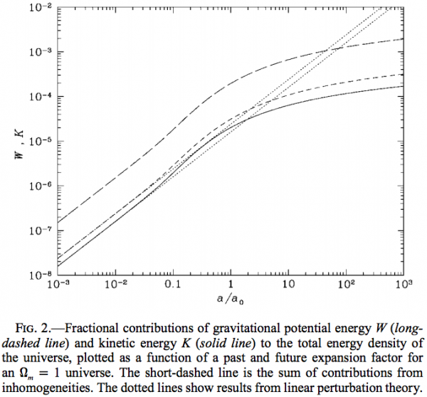 Image credit: Siegel, E. R.; Fry, J. N., The Astrophysical Journal, Volume 628, Issue 1, pp. L1-L4.
