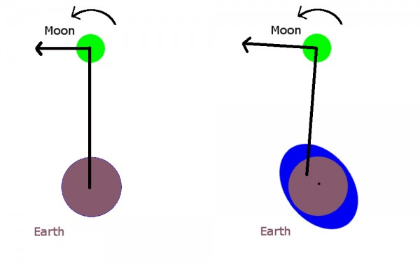 Image credit: © William Newtspeare, 2012, via http://squishtheory.wordpress.com/why-is-the-earths-rotation-slowing/.