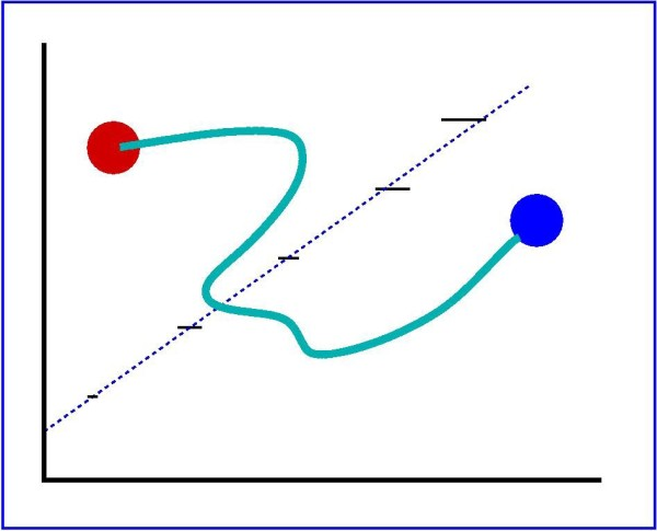 Image credit: Hadronic String linking two particles, via http://int.phys.washington.edu/PROGRAMS/string.jpg.