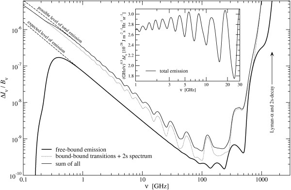 "Image credit: Jens Chluba, Rashid Sunyaev ""Free-bound emission from cosmological hydrogen recombination"" A&A, 458, L29 (2006)."