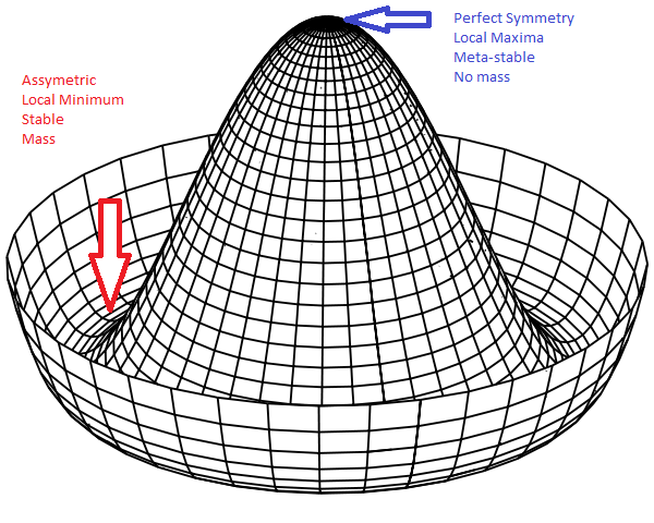Image credit: an unidentified engineer of https://laplacian.wordpress.com/2010/05/16/the-higgs-particle-for-semi-dummies/.