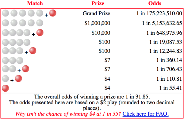 Image credit: screenshot from the official Powerball site, at http://www.powerball.com/powerball/pb_prizes.asp.
