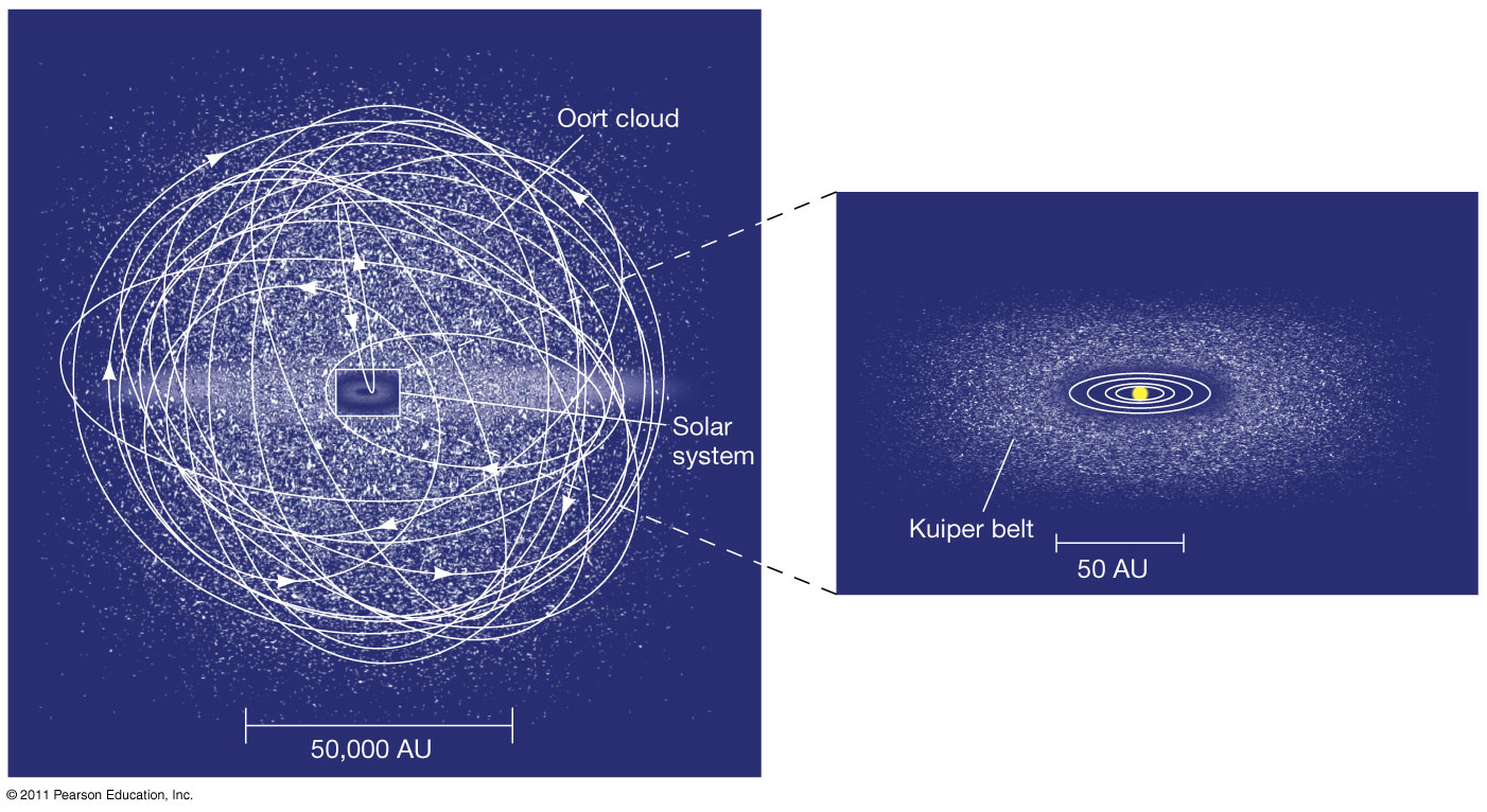 oort cloud definition - 1402×766