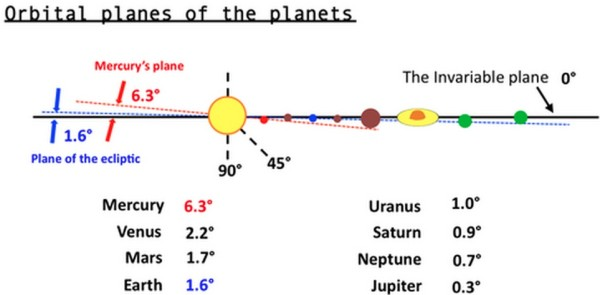 Image credit: Joseph Boyle of quora, via http://www.quora.com/How-close-are-the-planets-of-our-solar-system-to-being-in-the-same-orbital-plane.