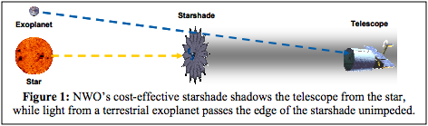 Image credit: Amy S. Lo et al. (2010), from the Starshade Technology Development Astro2010 Technology Development White Paper.