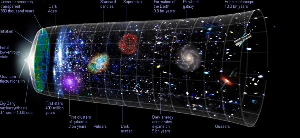 Image credit: Philosophy of Cosmology / University of Oxford, via http://philosophy-of-cosmology.ox.ac.uk/cosmos.html.