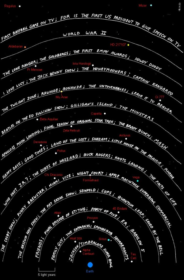 Image credit: Zidbits, via http://zidbits.com/2011/07/how-far-have-radio-signals-traveled-from-earth/.