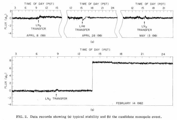 Image credit: Cabrera B. (1982). First Results from a Superconductive Detector for Moving Magnetic Monopoles, Physical Review Letters, 48 (20) 1378–1381.