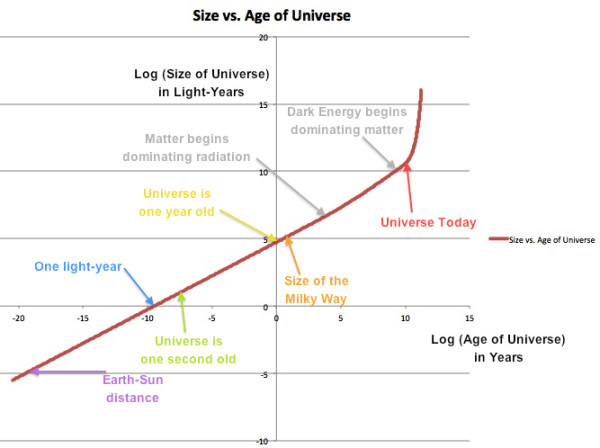 Image credit: E. Siegel, of the size of the Universe (in light years) vs. the age of the Universe (in years).